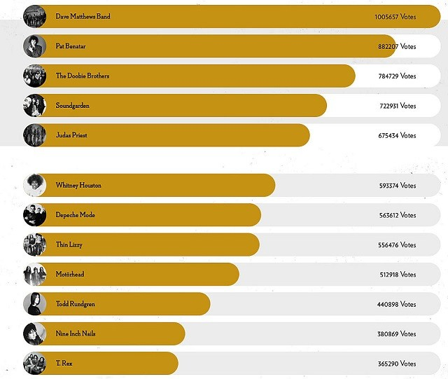 Judas Priest est dans le Top 5 du vote des fans pour le Rock And Roll Hall Of Fame 2020