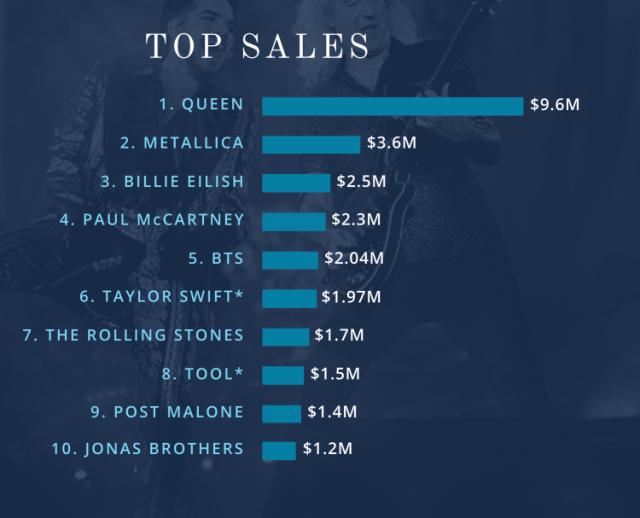 Queen & Metallica en tête des ventes d'albums en 2019